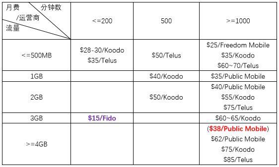compare plan price