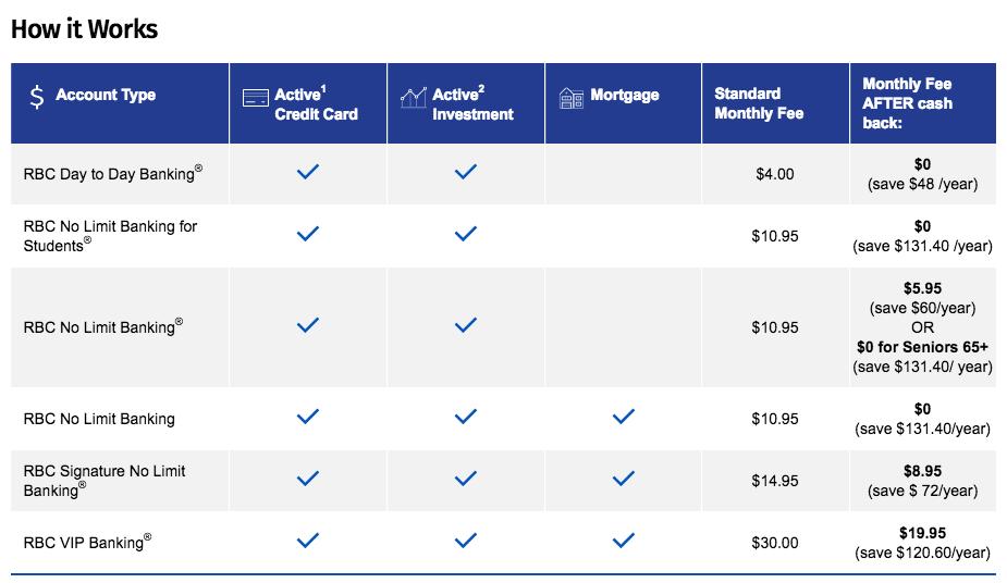 业界良心RBC学生账户简介【番外:RBC Multiproduct Rebate】