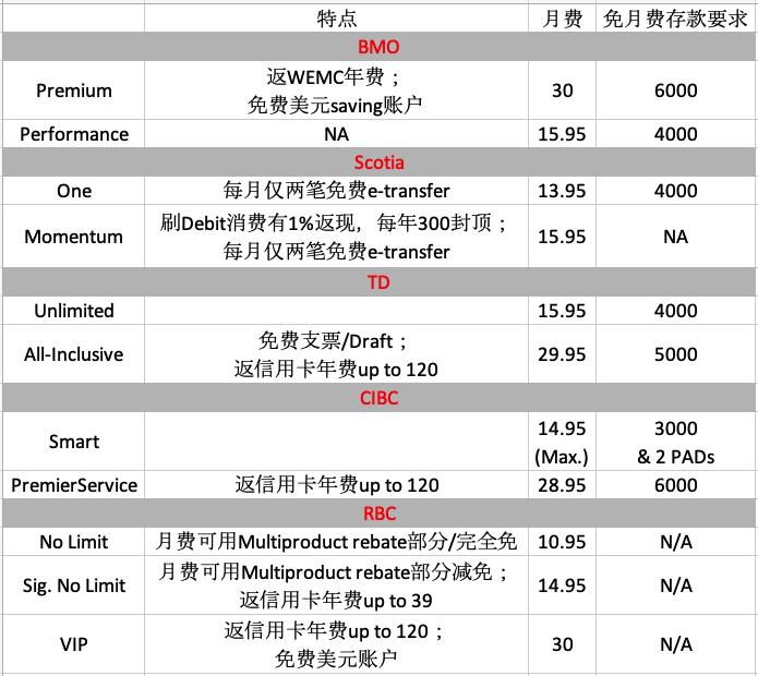 加拿大信用卡及周边动态资讯精选【6/27/2019更新】