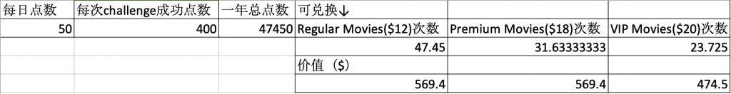 Carrot Rewards付费会员订阅价值分析