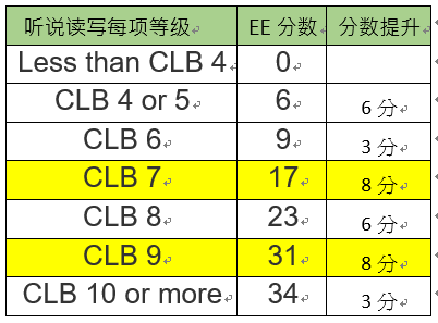 关于雅思成绩如何转换成EE分数
